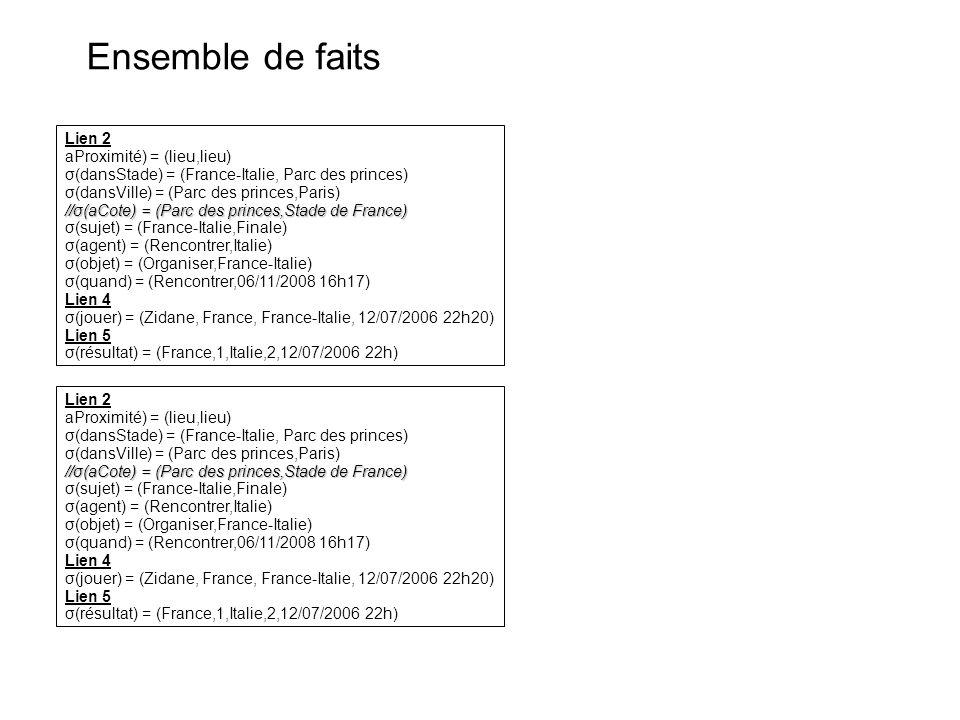 Ensemble de faits Lien 2 aProximité) = (lieu,lieu) σ(dansStade) = (France-Italie, Parc des princes) σ(dansVille) = (Parc des princes,Paris) //σ(aCote) = (Parc des princes,Stade de France) σ(sujet) = (France-Italie,Finale) σ(agent) = (Rencontrer,Italie) σ(objet) = (Organiser,France-Italie) σ(quand) = (Rencontrer,06/11/2008 16h17) Lien 4 σ(jouer) = (Zidane, France, France-Italie, 12/07/2006 22h20) Lien 5 σ(résultat) = (France,1,Italie,2,12/07/2006 22h) Lien 2 aProximité) = (lieu,lieu) σ(dansStade) = (France-Italie, Parc des princes) σ(dansVille) = (Parc des princes,Paris) //σ(aCote) = (Parc des princes,Stade de France) σ(sujet) = (France-Italie,Finale) σ(agent) = (Rencontrer,Italie) σ(objet) = (Organiser,France-Italie) σ(quand) = (Rencontrer,06/11/2008 16h17) Lien 4 σ(jouer) = (Zidane, France, France-Italie, 12/07/2006 22h20) Lien 5 σ(résultat) = (France,1,Italie,2,12/07/2006 22h)
