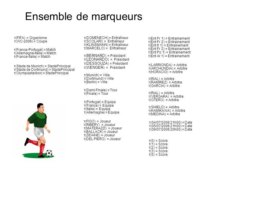 Ensemble de marqueurs τ(France-Portugal) = Match τ(Allemagne-Italie) = Match τ(France-Italie) = Match τ(Stade de Munich) = StadePrincipal τ(Stade de D