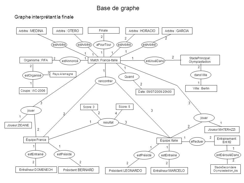 estOrganisé Base de graphe 1 Coupe : WC-2006 Graphe interprétant la finale Organisme : FIFAMatch: France-Italie estAnnoncéestJouéDans StadePrincipal: