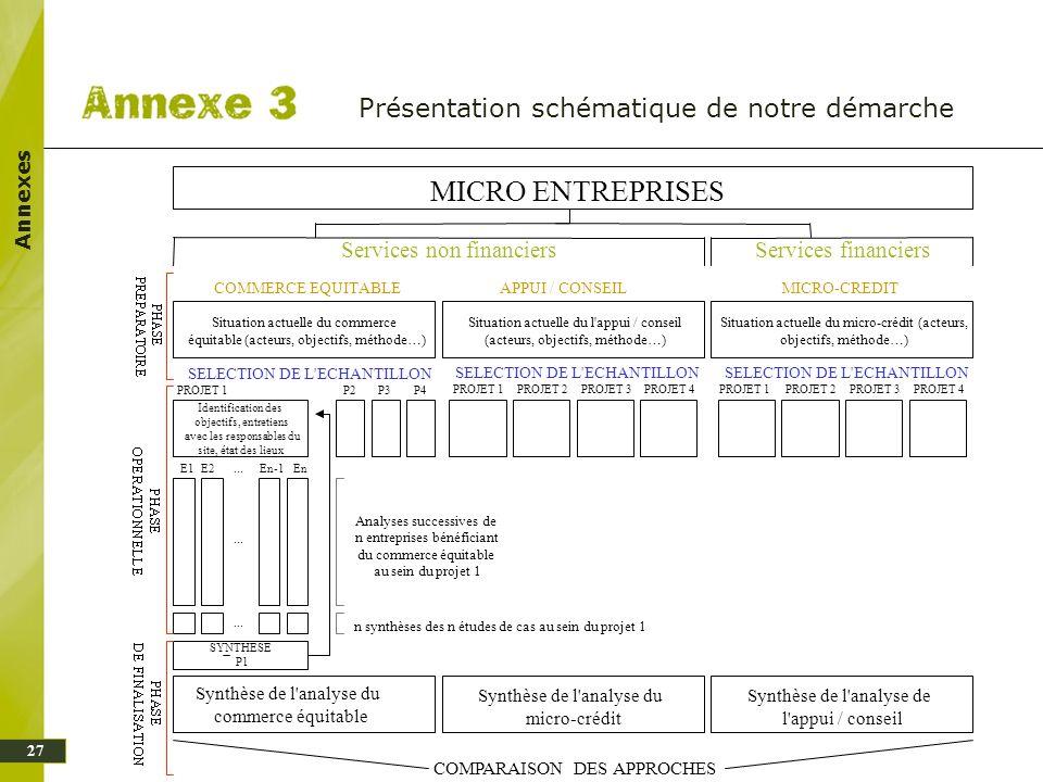 Annexes Présentation schématique de notre démarche MICRO ENTREPRISES COMMERCE EQUITABLEMICRO-CREDITAPPUI / CONSEIL Situation actuelle du l'appui / con