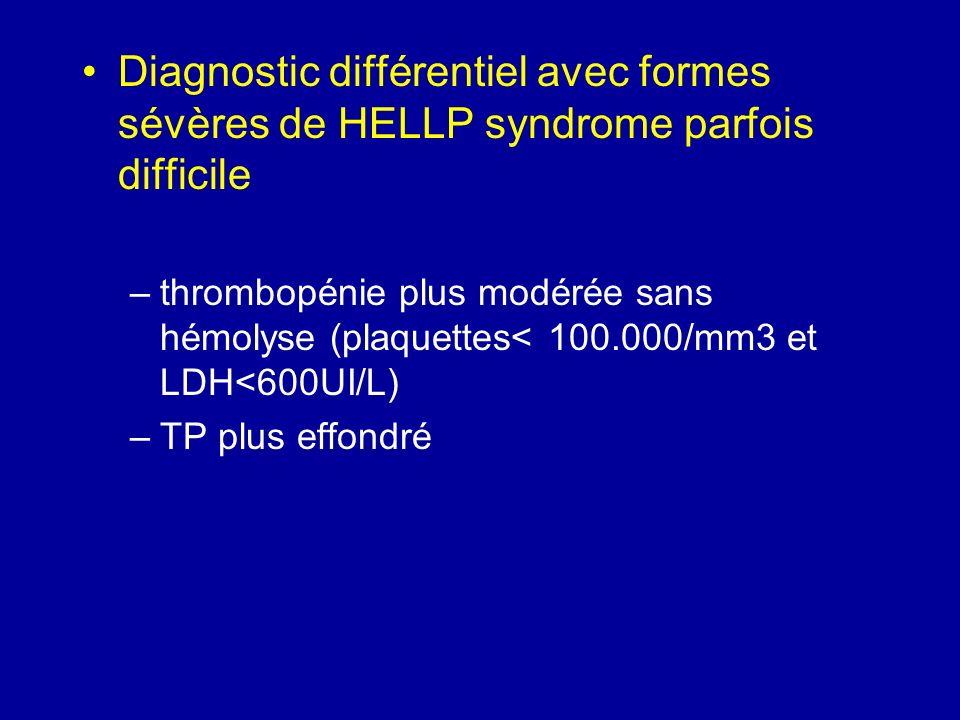 Diagnostic différentiel avec formes sévères de HELLP syndrome parfois difficile –thrombopénie plus modérée sans hémolyse (plaquettes< 100.000/mm3 et L