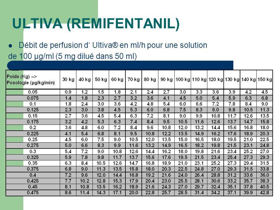 ULTIVA (REMIFENTANIL) Débit de perfusion d Ultiva® en ml/h pour une solution de 100 µg/ml (5 mg dilué dans 50 ml)