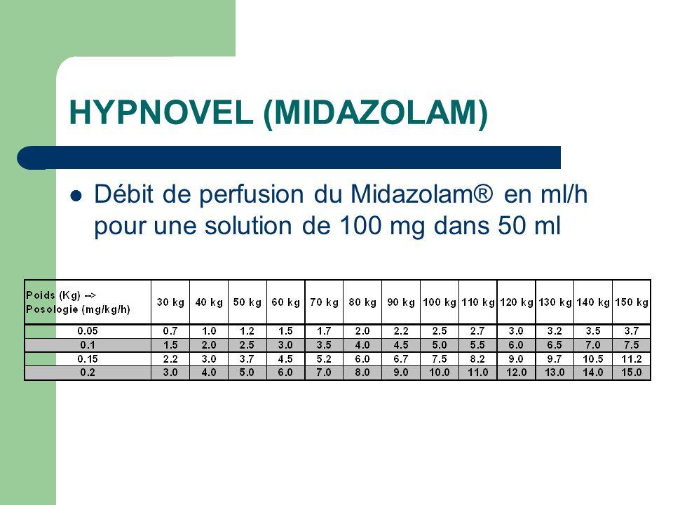 HYPNOVEL (MIDAZOLAM) Débit de perfusion du Midazolam® en ml/h pour une solution de 100 mg dans 50 ml