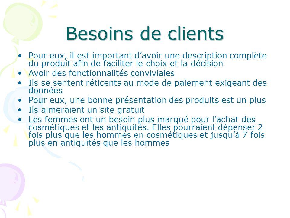 Besoins de clients Pour eux, il est important davoir une description complète du produit afin de faciliter le choix et la décision Avoir des fonctionn