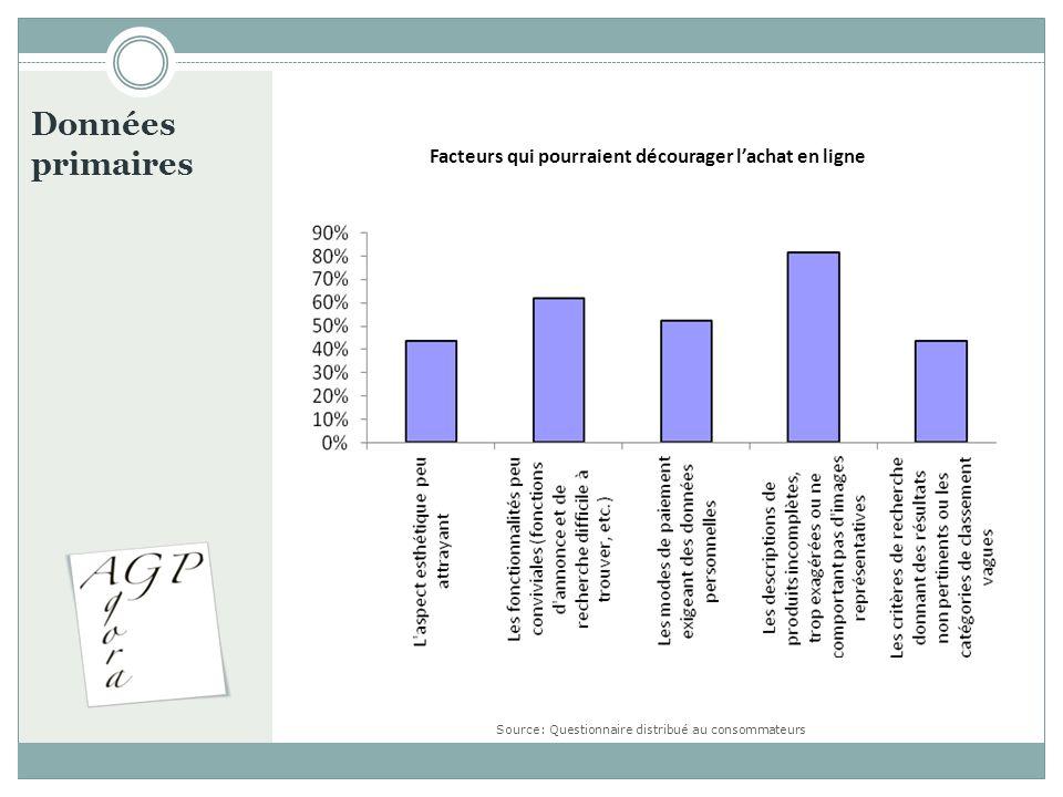 Données primaires Facteurs qui pourraient décourager lachat en ligne Source: Questionnaire distribué au consommateurs