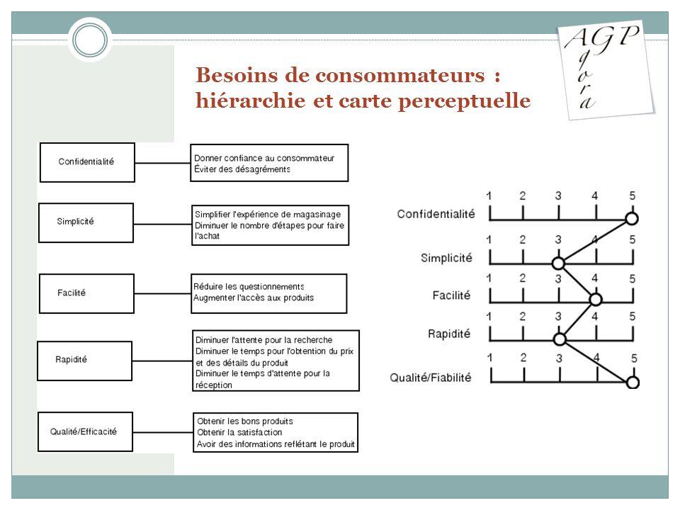 Besoins de consommateurs : hiérarchie et carte perceptuelle