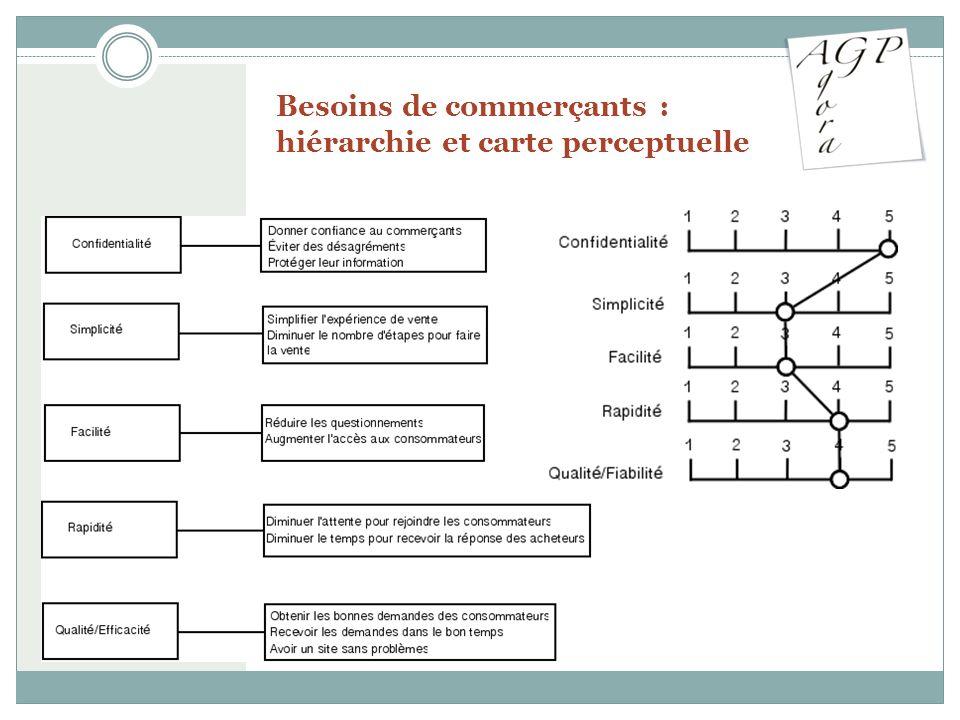 Besoins de commerçants : hiérarchie et carte perceptuelle