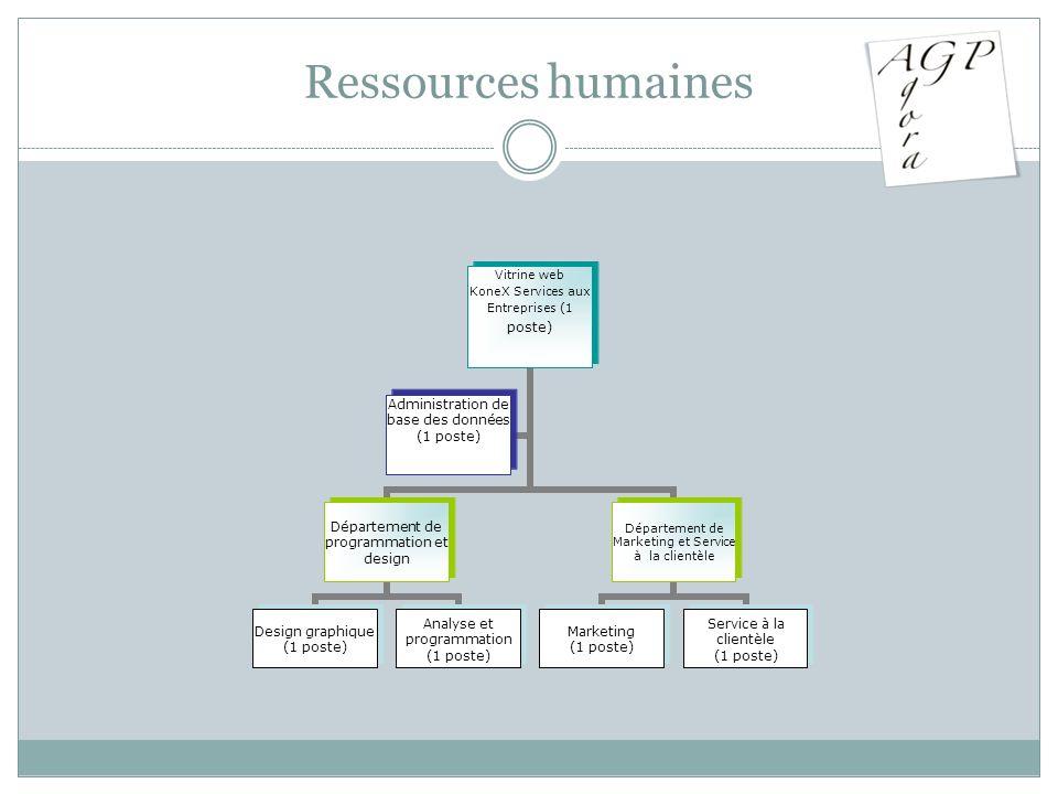 Ressources humaines Vitrine web KoneX Services aux Entreprises (1 poste) Département de programmation et design Design graphique (1 poste) Analyse et