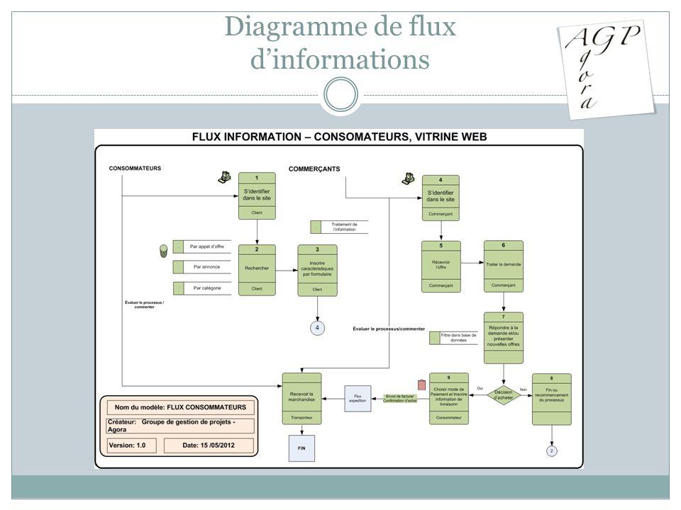 Diagramme de flux dinformations