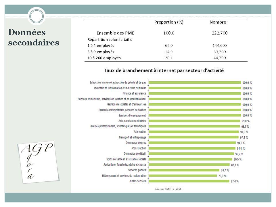 Données secondaires Taux de branchement à internet par secteur dactivité Source: NetPME (2011)