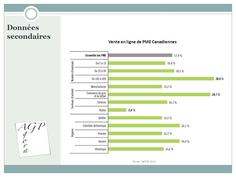 Données secondaires Vente en ligne de PME Canadiennes Source: NetPME (2011)