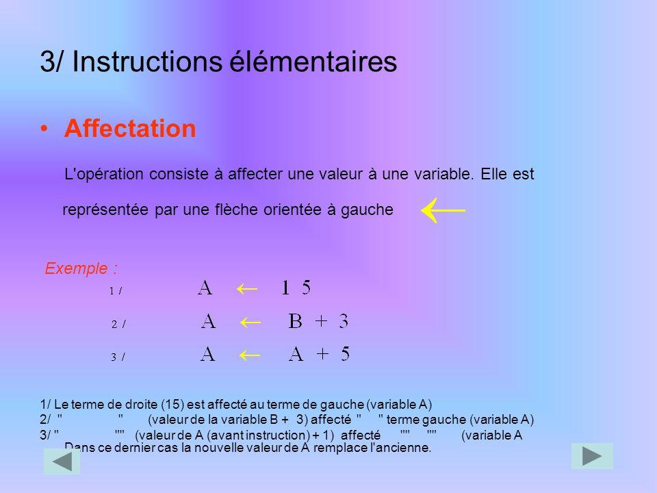 Exemple Algo : prixdupain Variables Nom : chaîne de caractères Nb : Entier Prx, Mtt, Rem, Map,i : Réel Constantes Txrem=0,1 Début *commentaires* Instr