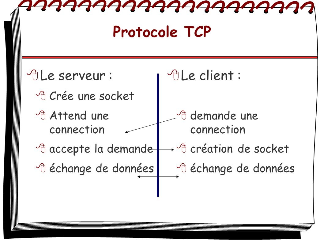 Protocole TCP Le serveur : Crée une socket Attend une connection accepte la demande échange de données Le client : demande une connection création de