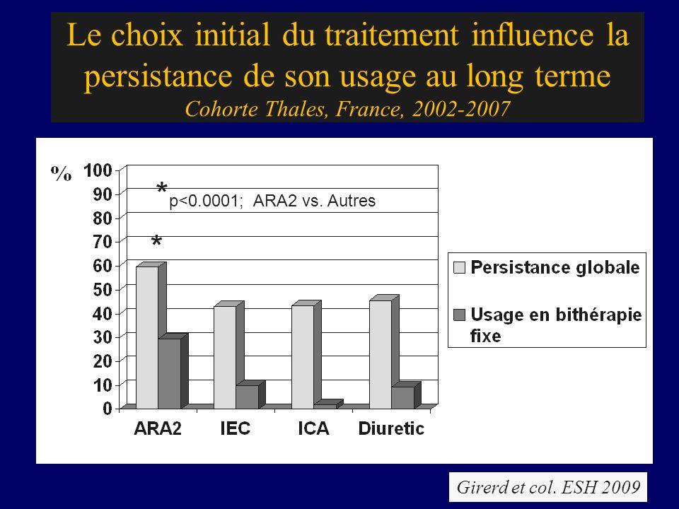 Le choix initial du traitement influence la persistance de son usage au long terme Cohorte Thales, France, 2002-2007 * p<0.0001; ARA2 vs. Autres * Gir