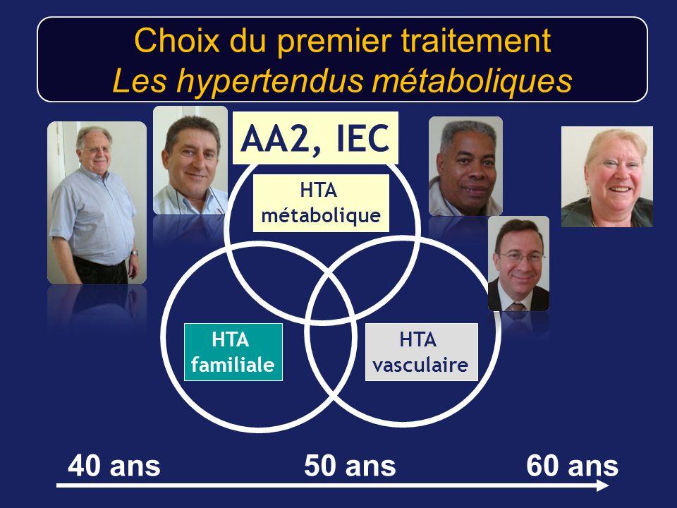 Choix du premier traitement Les hypertendus métaboliques HTA vasculaire HTA familiale HTA métabolique 40 ans60 ans50 ans AA2, IEC