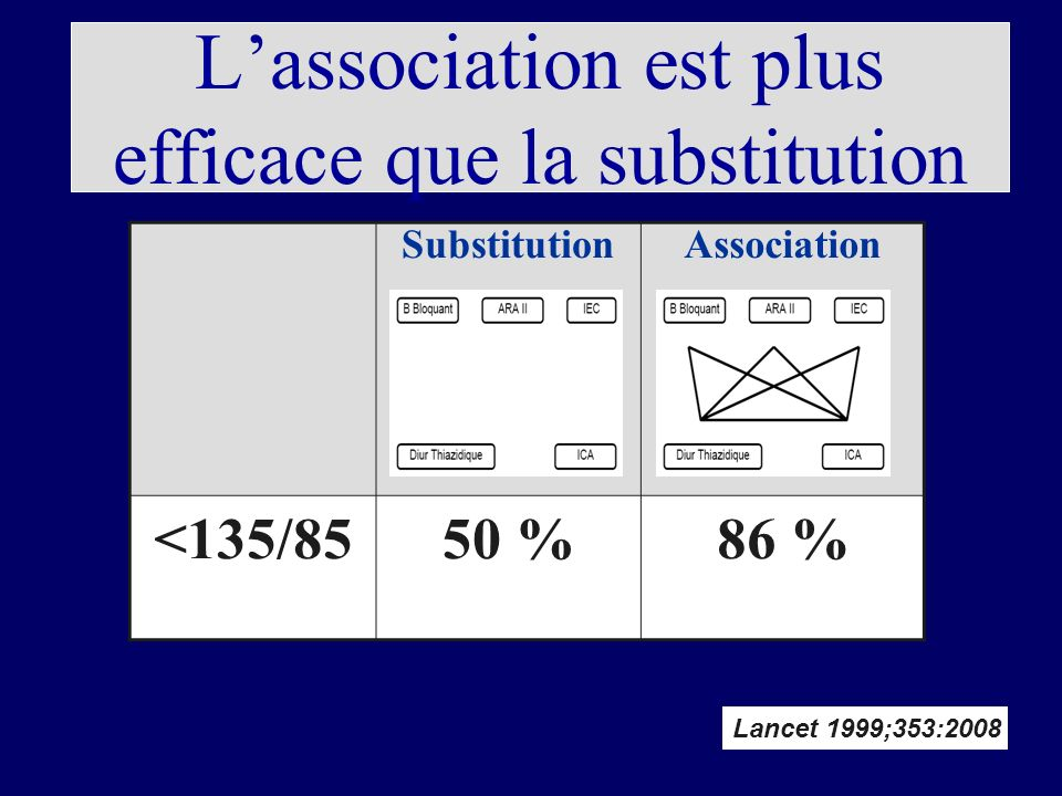 Lassociation est plus efficace que la substitution SubstitutionAssociation <135/8550 %86 % Lancet 1999;353:2008