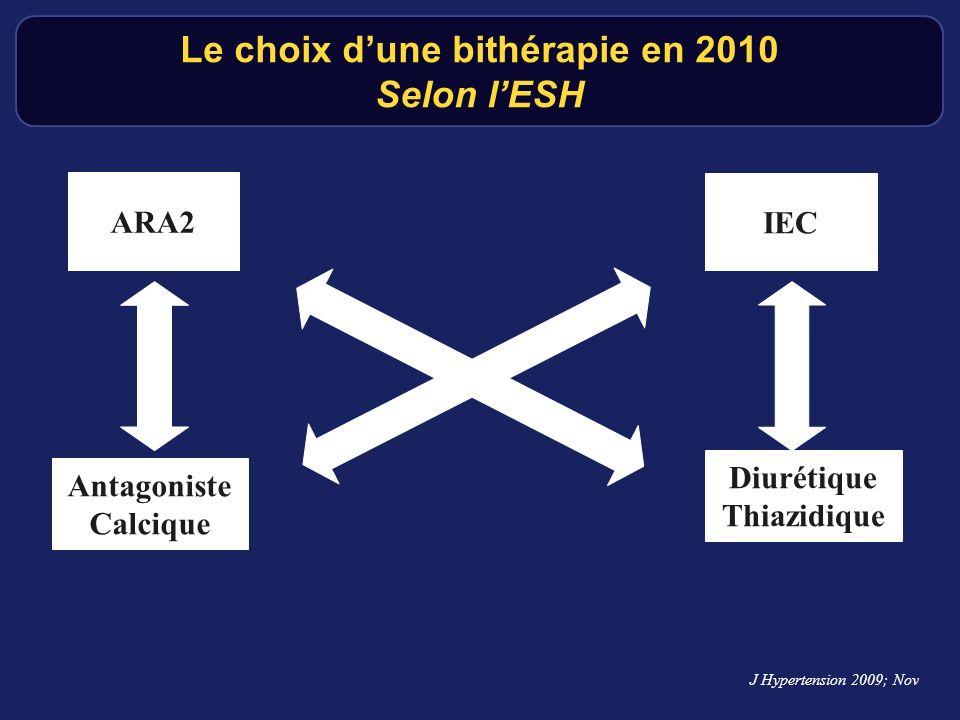 Le choix dune bithérapie en 2010 Selon lESH ARA2 IEC Diurétique Thiazidique Antagoniste Calcique J Hypertension 2009; Nov