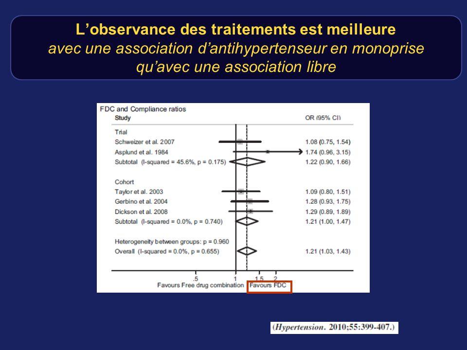 Lobservance des traitements est meilleure avec une association dantihypertenseur en monoprise quavec une association libre
