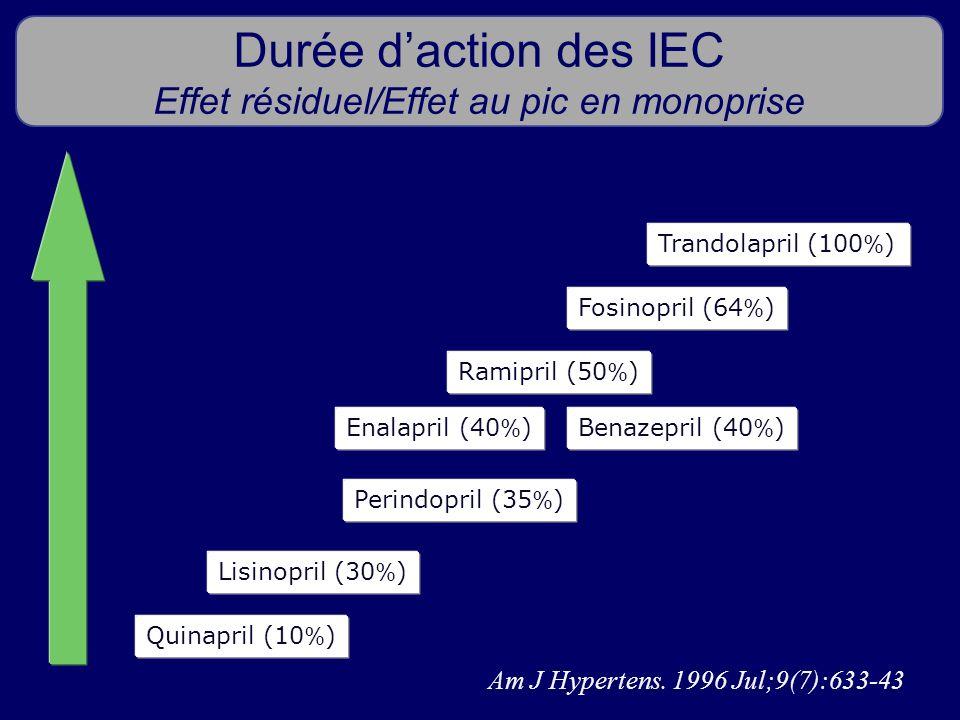 Durée daction des IEC Effet résiduel/Effet au pic en monoprise Am J Hypertens. 1996 Jul;9(7):633-43 Quinapril (10 % ) Lisinopril (30 % ) Enalapril (40
