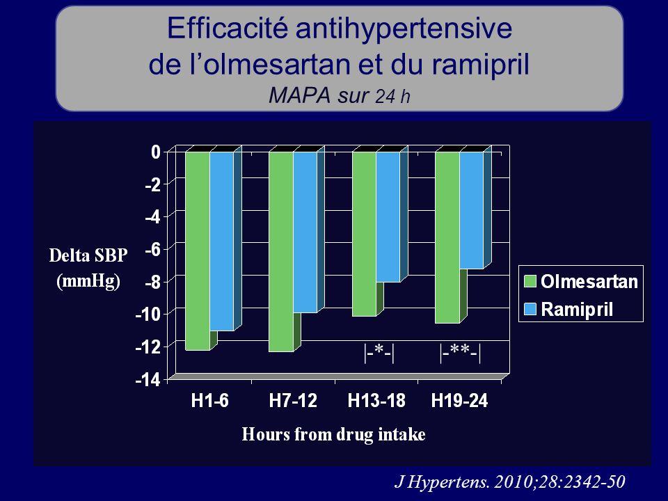 Efficacité antihypertensive de lolmesartan et du ramipril MAPA sur 24 h J Hypertens. 2010;28:2342-50 |-*-||-**-|