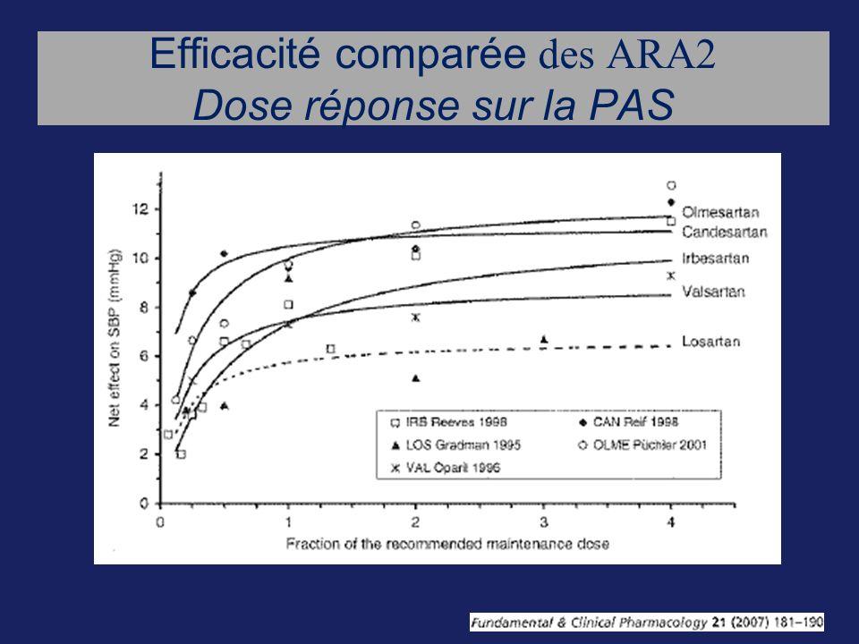 Efficacité comparée des ARA2 Dose réponse sur la PAS