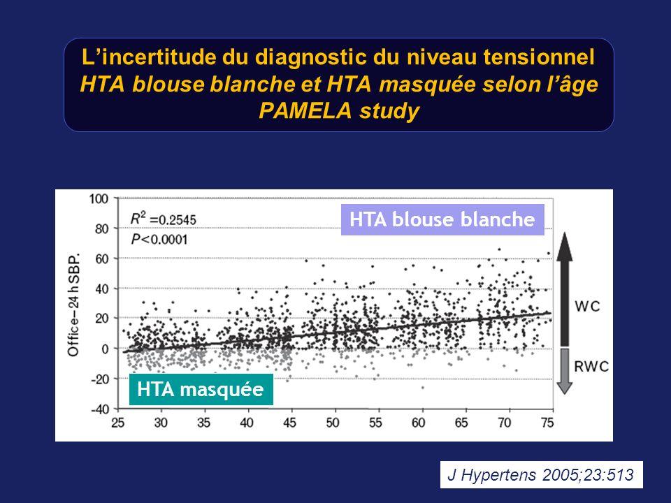 Lincertitude du diagnostic du niveau tensionnel HTA blouse blanche et HTA masquée selon lâge PAMELA study J Hypertens 2005;23:513 HTA blouse blanche H