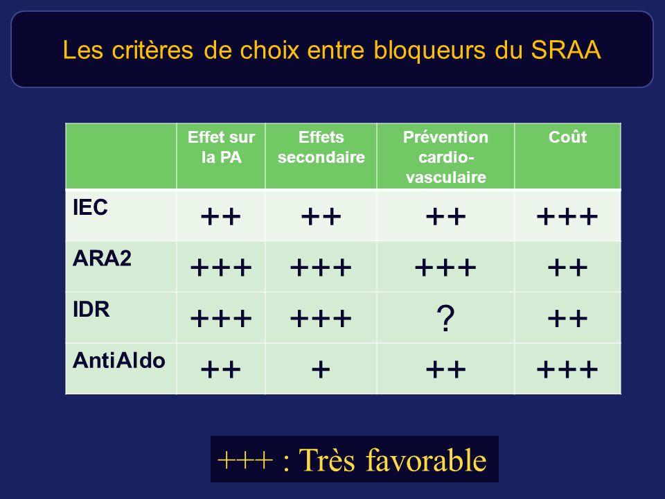 Effet sur la PA Effets secondaire Prévention cardio- vasculaire Coût IEC ++ +++ ARA2 +++ ++ IDR +++ ?++ AntiAldo +++ +++ Les critères de choix entre b