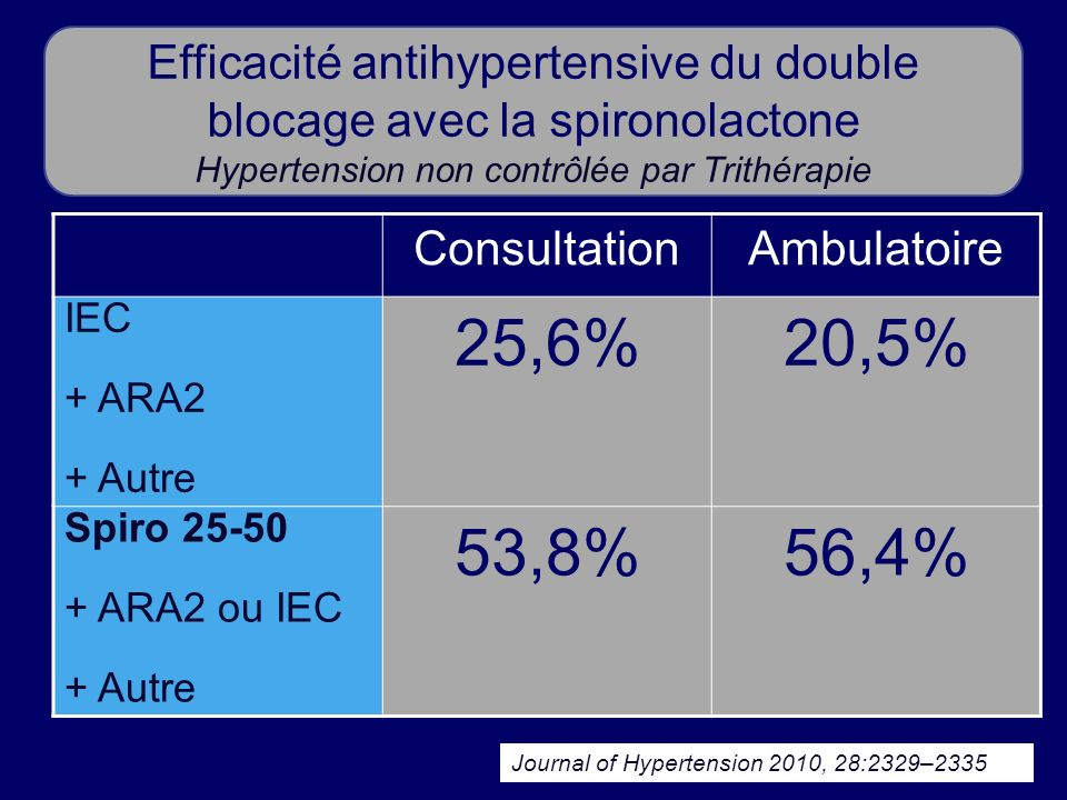 Journal of Hypertension 2010, 28:2329–2335 Efficacité antihypertensive du double blocage avec la spironolactone Hypertension non contrôlée par Trithér