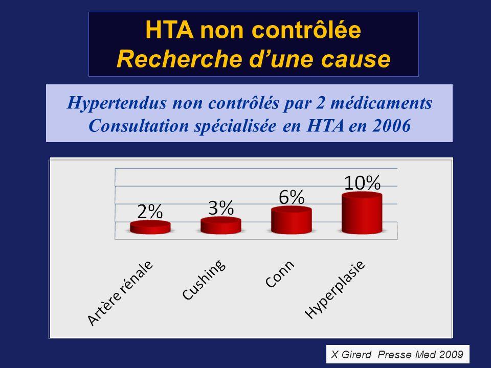 HTA non contrôlée Recherche dune cause Hypertendus non contrôlés par 2 médicaments Consultation spécialisée en HTA en 2006 X Girerd Presse Med 2009