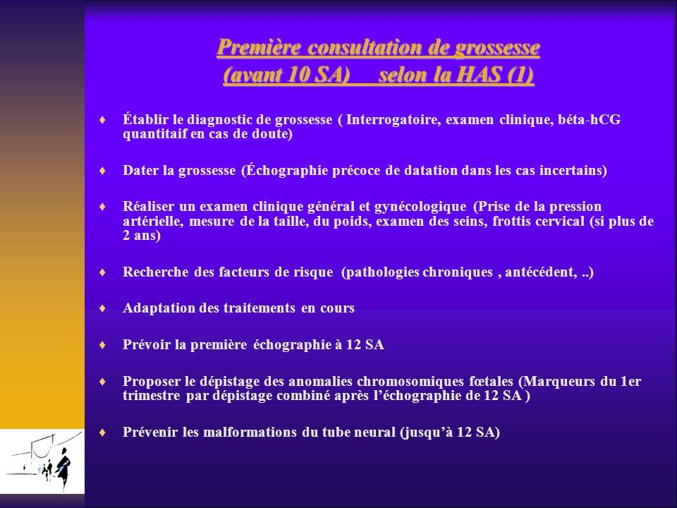 Première consultation de grossesse (avant 10 SA) selon la HAS (1) Établir le diagnostic de grossesse ( Interrogatoire, examen clinique, béta-hCG quant