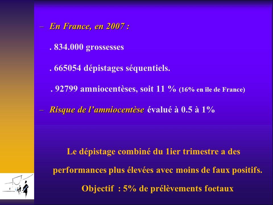En France, en 2007 : En France, en 2007 :. 834.000 grossesses. 665054 dépistages séquentiels.. 92799 amniocentèses, soit 11 % (16% en île de France) R