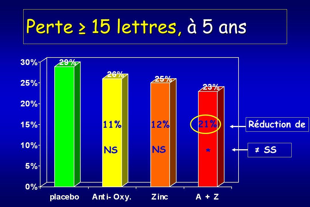 Perte 15 lettres, à 5 ans Réduction de 11%12% 21% SS NS *