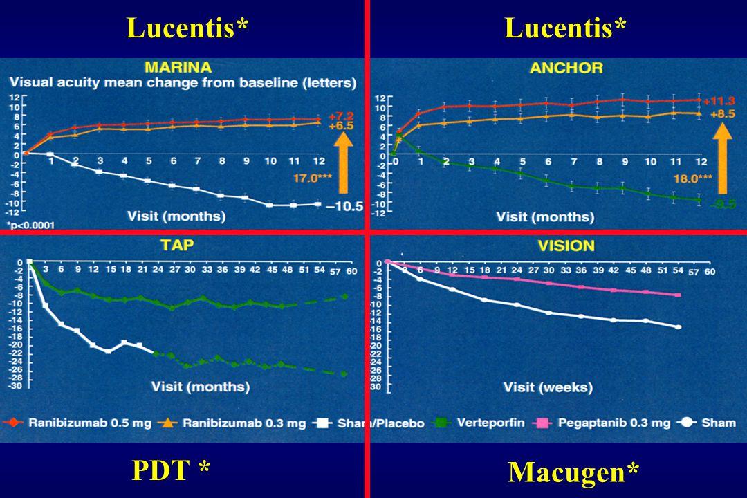 Lucentis* Macugen* PDT *