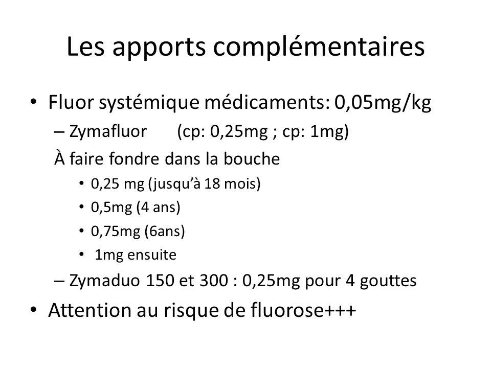 Les apports complémentaires Fluor systémique médicaments: 0,05mg/kg – Zymafluor (cp: 0,25mg ; cp: 1mg) À faire fondre dans la bouche 0,25 mg (jusquà 18 mois) 0,5mg (4 ans) 0,75mg (6ans) 1mg ensuite – Zymaduo 150 et 300 : 0,25mg pour 4 gouttes Attention au risque de fluorose+++