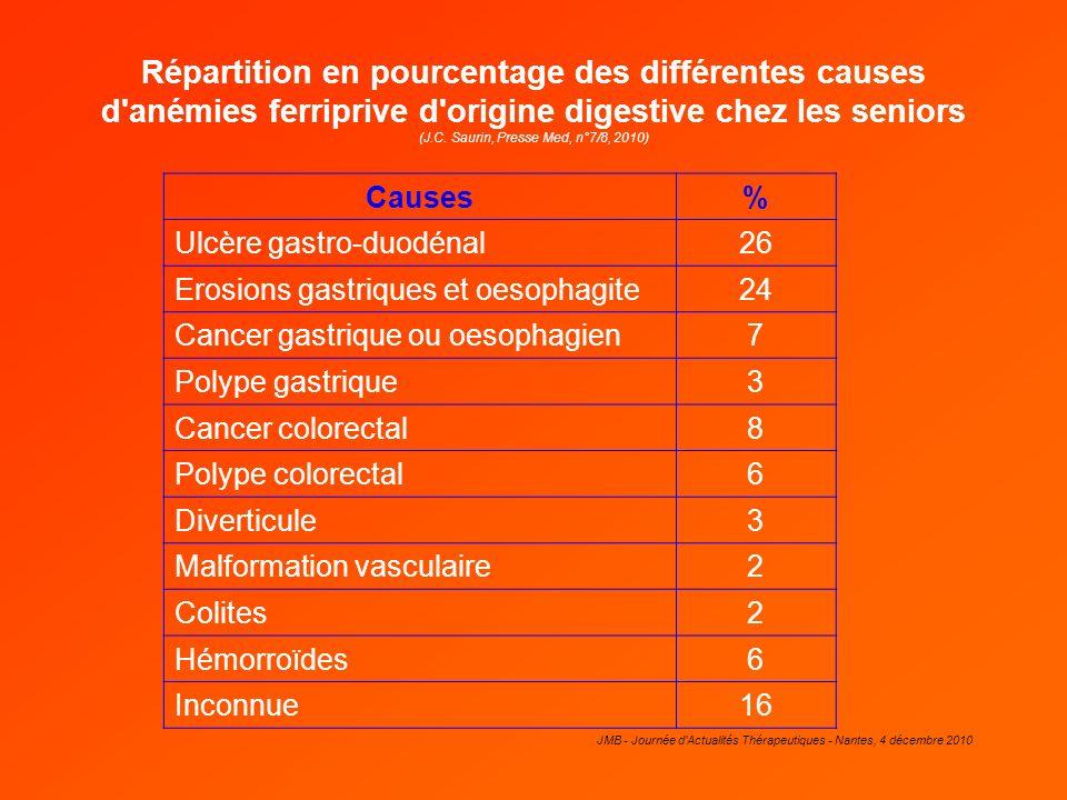 JMB - Journée d'Actualités Thérapeutiques - Nantes, 4 décembre 2010 Répartition en pourcentage des différentes causes d'anémies ferriprive d'origine d