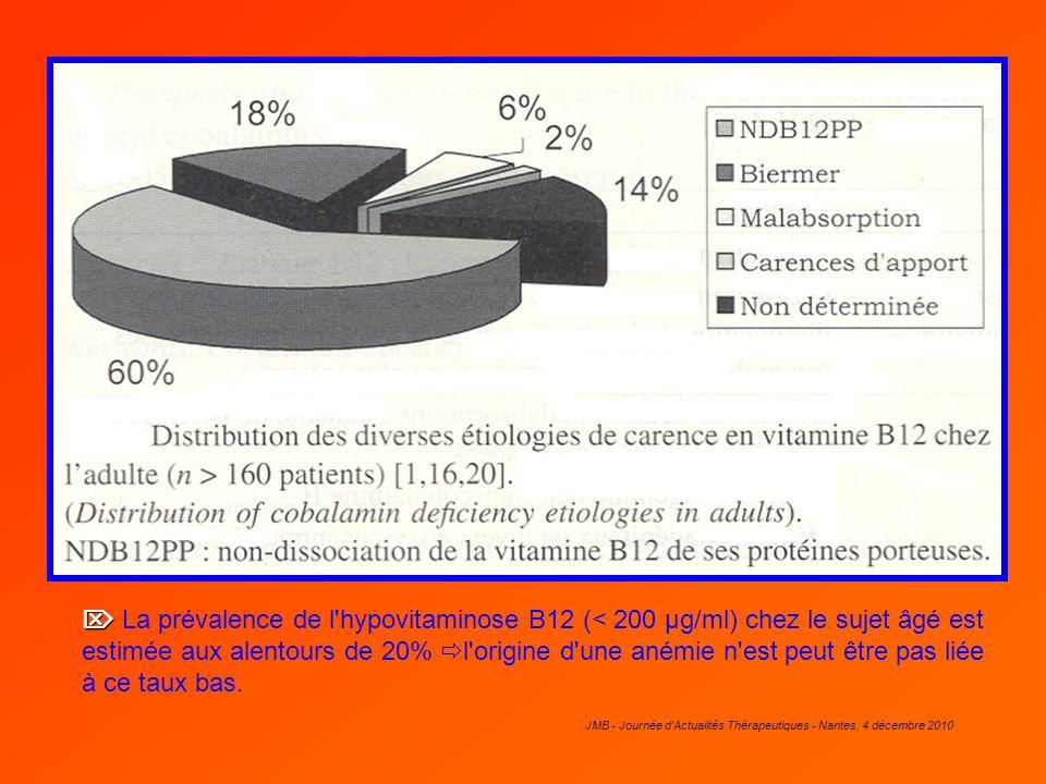 JMB - Journée d'Actualités Thérapeutiques - Nantes, 4 décembre 2010 La prévalence de l'hypovitaminose B12 (< 200 µg/ml) chez le sujet âgé est estimée