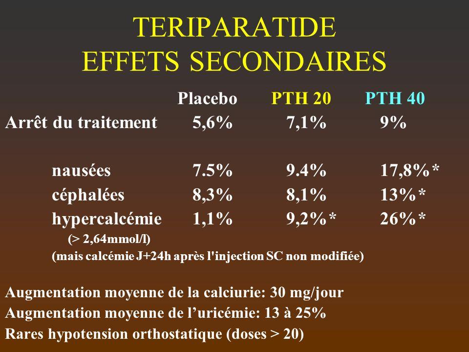 TERIPARATIDE EFFETS SECONDAIRES Placebo PTH 20 PTH 40 Arrêt du traitement5,6%7,1%9% nausées7.5%9.4%17,8%* céphalées8,3%8,1%13%* hypercalcémie1,1%9,2%*