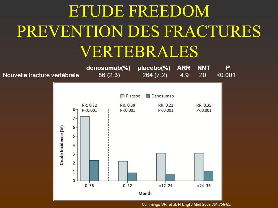 ETUDE FREEDOM PREVENTION DES FRACTURES VERTEBRALES denosumab(%) placebo(%) ARR NNT P Nouvelle fracture vertébrale 86 (2.3) 264 (7.2) 4.9 20 <0.001 Cum