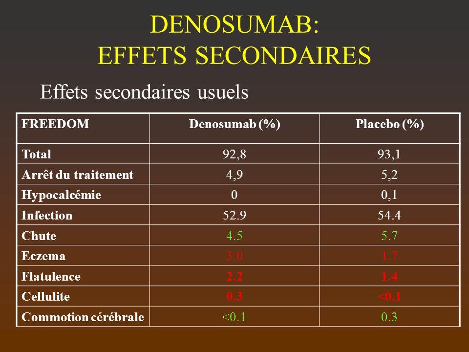 DENOSUMAB: EFFETS SECONDAIRES Effets secondaires usuels FREEDOMDenosumab (%)Placebo (%) Total92,893,1 Arrêt du traitement4,95,2 Hypocalcémie00,1 Infec