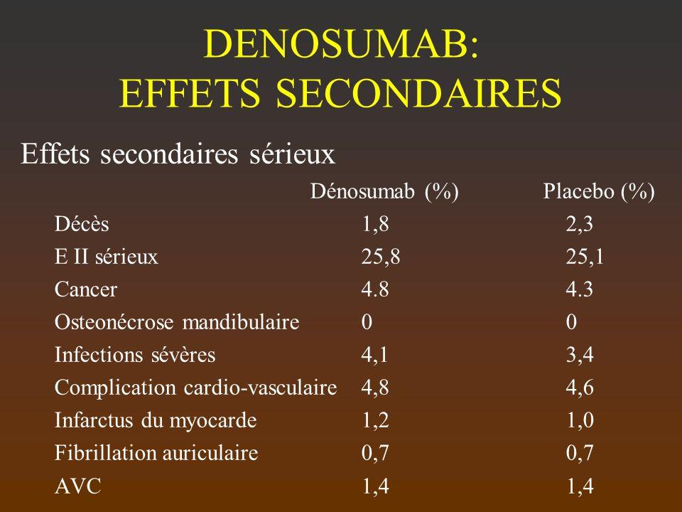 DENOSUMAB: EFFETS SECONDAIRES Effets secondaires sérieux Dénosumab (%) Placebo (%) Décès1,82,3 E II sérieux25,825,1 Cancer4.84.3 Osteonécrose mandibul