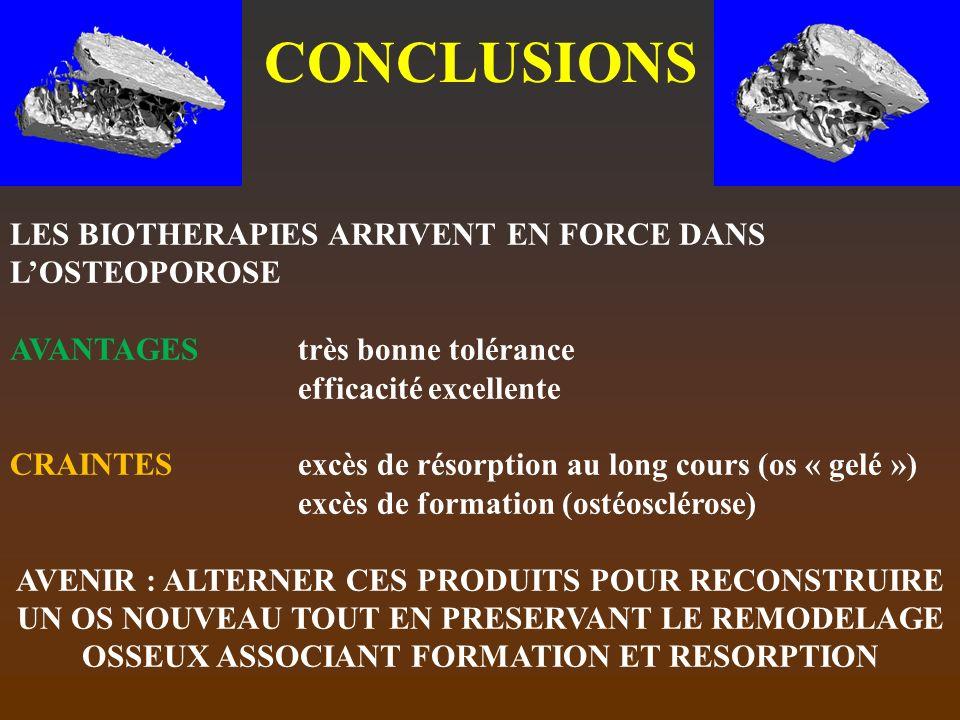 CONCLUSIONS LES BIOTHERAPIES ARRIVENT EN FORCE DANS LOSTEOPOROSE AVANTAGES très bonne tolérance efficacité excellente CRAINTESexcès de résorption au l