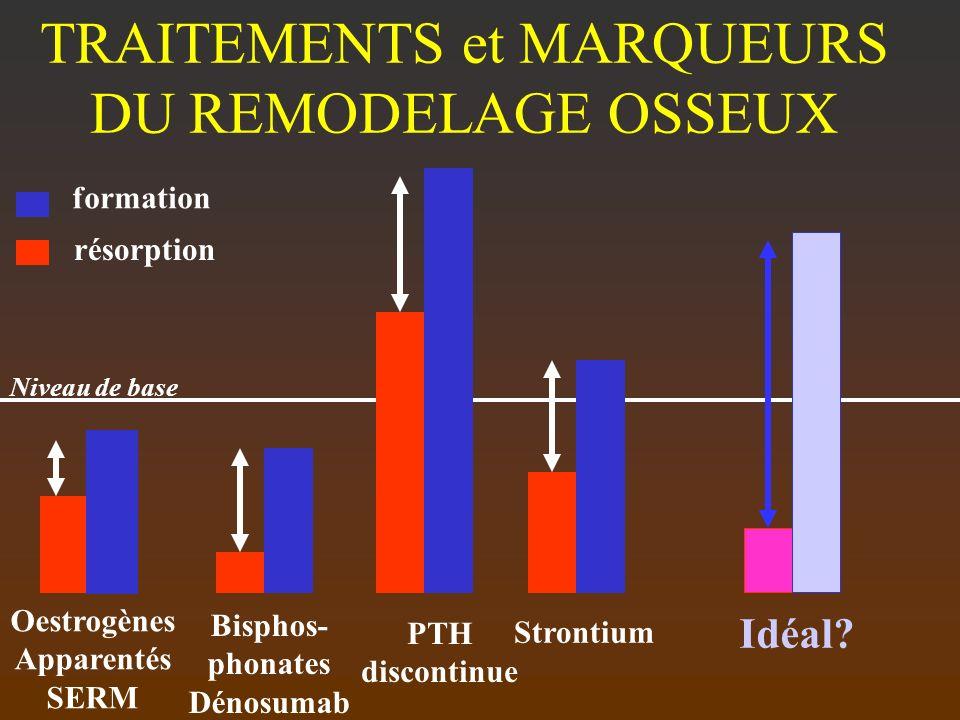TRAITEMENTS et MARQUEURS DU REMODELAGE OSSEUX Oestrogènes Apparentés SERM Bisphos- phonates Dénosumab PTH discontinue Idéal? Strontium formation résor