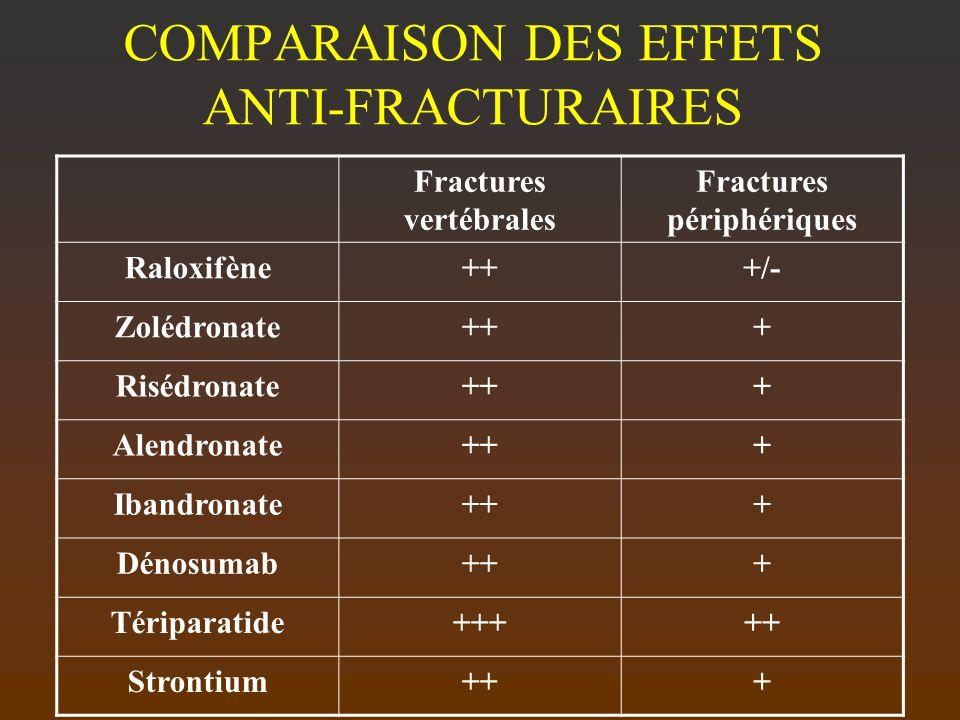 COMPARAISON DES EFFETS ANTI-FRACTURAIRES Fractures vertébrales Fractures périphériques Raloxifène+++/- Zolédronate+++ Risédronate+++ Alendronate+++ Ib
