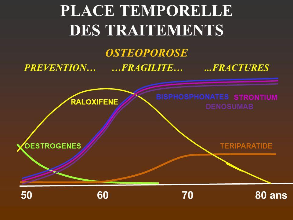 PLACE TEMPORELLE DES TRAITEMENTS OSTEOPOROSE PREVENTION… …FRAGILITE…...FRACTURES 50 60 7080 ans TERIPARATIDE BISPHOSPHONATES OESTROGENES RALOXIFENE ST
