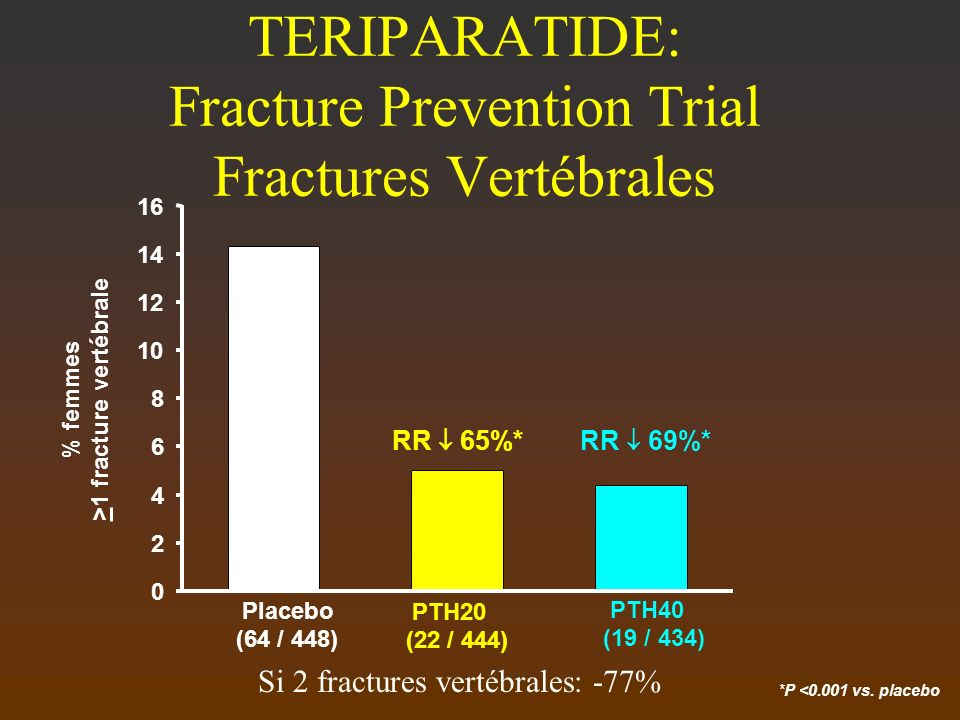 *P <0.001 vs. placebo TERIPARATIDE: Fracture Prevention Trial Fractures Vertébrales 0 2 4 6 8 10 12 14 16 Placebo (64 / 448) PTH20 (22 / 444) PTH40 (1