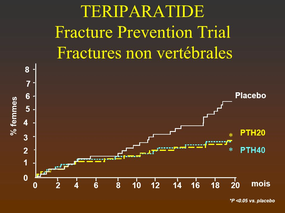 *P <0.05 vs. placebo TERIPARATIDE Fracture Prevention Trial Fractures non vertébrales mois % femmes 0 1 241086121416180 2 3 4 5 6 7 8 Placebo PTH20 PT