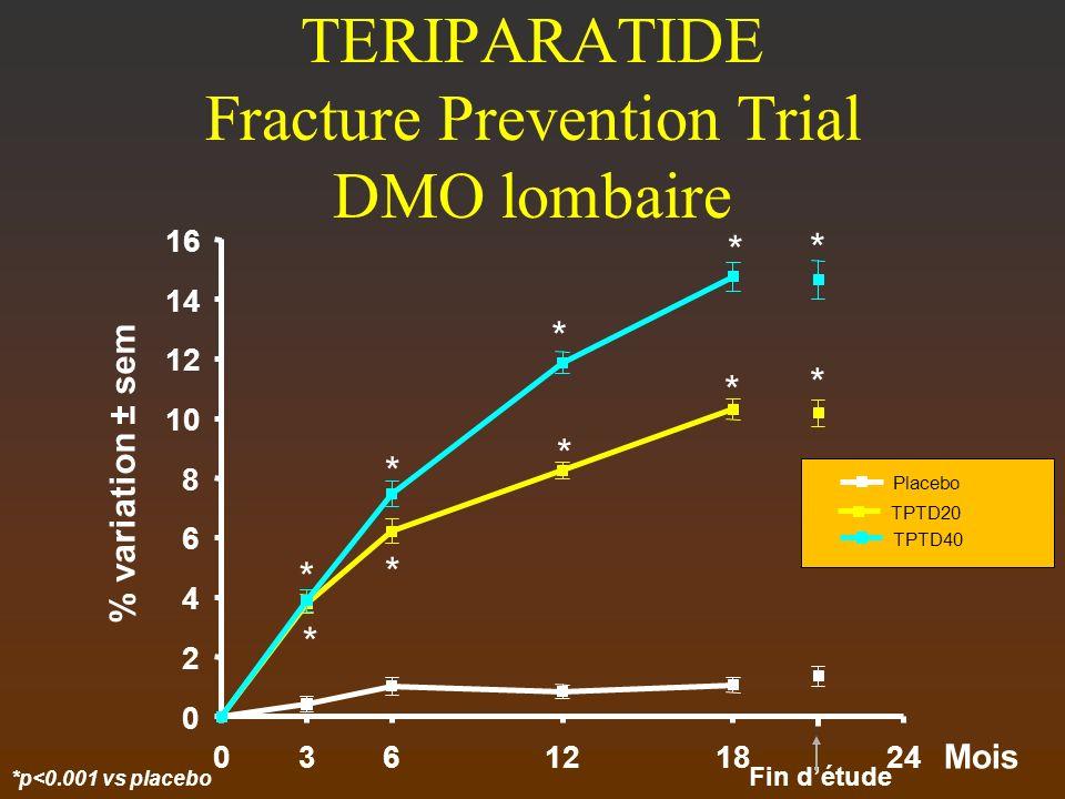 TERIPARATIDE Fracture Prevention Trial DMO lombaire Mois 036121824 0 2 4 6 8 10 12 14 16 Fin détude Placebo TPTD20 TPTD40 % variation ± sem *p<0.001 v