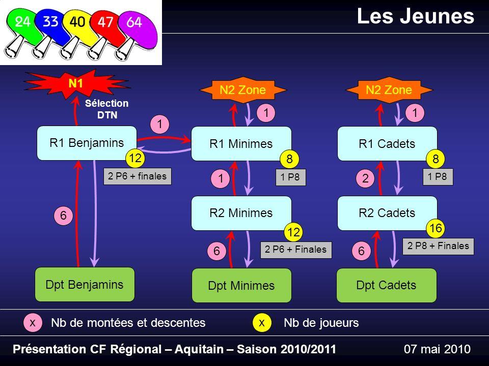 1 Présentation CF Régional – Aquitain – Saison 2010/201107 mai 2010 Les Jeunes R1 Benjamins 12 Dpt Benjamins N1 2 P6 + finales 6 Sélection DTN xx Nb de montées et descentesNb de joueurs R1 Minimes 8 Dpt Minimes N2 Zone 1 P8 R2 Minimes 2 P6 + Finales 6 12 1 1 R1 Cadets 8 Dpt Cadets N2 Zone 1 P8 R2 Cadets 16 2 P8 + Finales 6 2 1