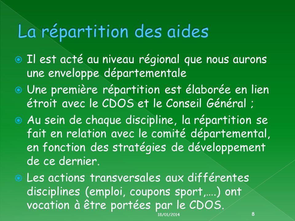 Il est acté au niveau régional que nous aurons une enveloppe départementale Une première répartition est élaborée en lien étroit avec le CDOS et le Conseil Général ; Au sein de chaque discipline, la répartition se fait en relation avec le comité départemental, en fonction des stratégies de développement de ce dernier.