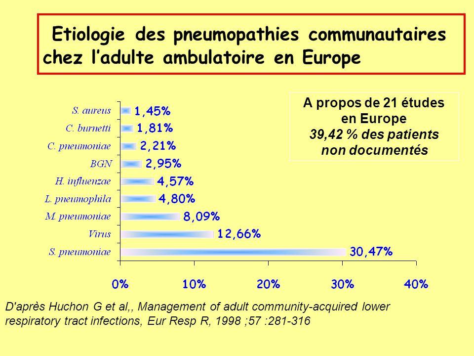 Evolution de la sensibilité à la pénicilline et à lérythromycine de S.pneumoniae en France Péni : 41 195 souches testées Ery : 28 497 souches testées % souches Péni R % souches Péni I % souches Ery R 3,8 6,6 16,9 25,1 36,3 48,0 22,1 25,7 25,4 34,8 43,4 53,1 1,0 2,2 8,5 12,6 24,6 28,1 19,9 11,7 12,5 8,4 198719891991199319951997